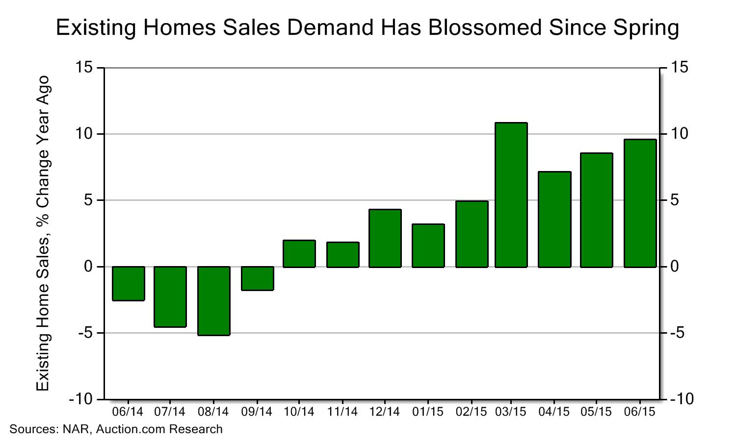 blog home sales pace dismal year figures